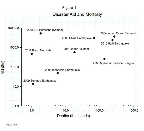 Aid & Death Toll Graph