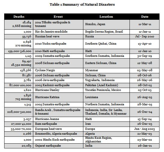 Natural Disasters Table