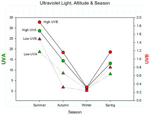 UV radiation at a high altitude and low altitude site across the four seasons.