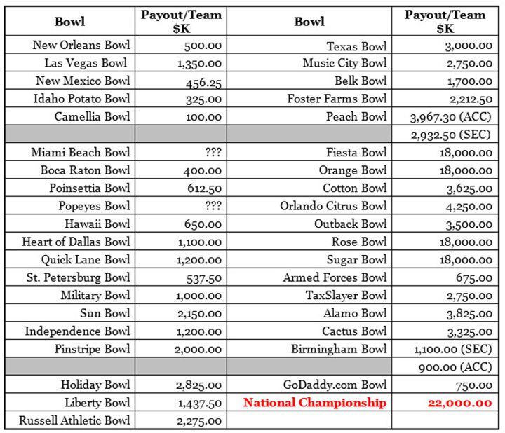 Bowl Game Payouts