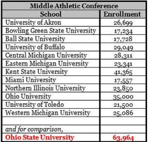 Middle Athletic Conf