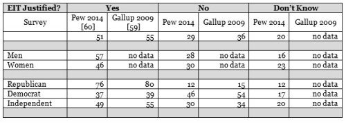 Table 2: Comparison of Gallup and Pew Surveys on EITs