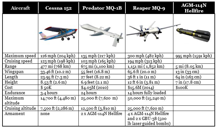 Drone and Small Propeller Driven Aircraft in Comparison